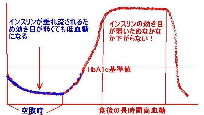 ヘモグロビンa1c基準値